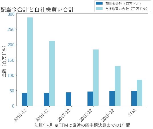 AGCOの配当合計と自社株買いのグラフ