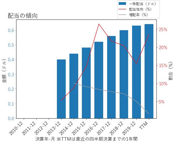 AGCOの配当の傾向のグラフ