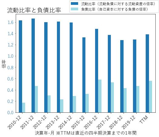 AGCOのバランスシートの健全性のグラフ