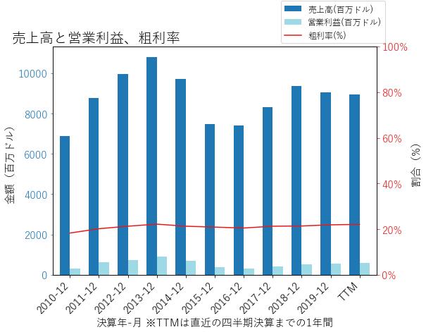 AGCOの売上高と営業利益、粗利率のグラフ