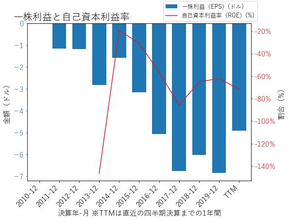AGIOのEPSとROEのグラフ