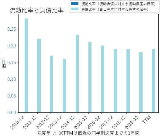 AGOのバランスシートの健全性のグラフ