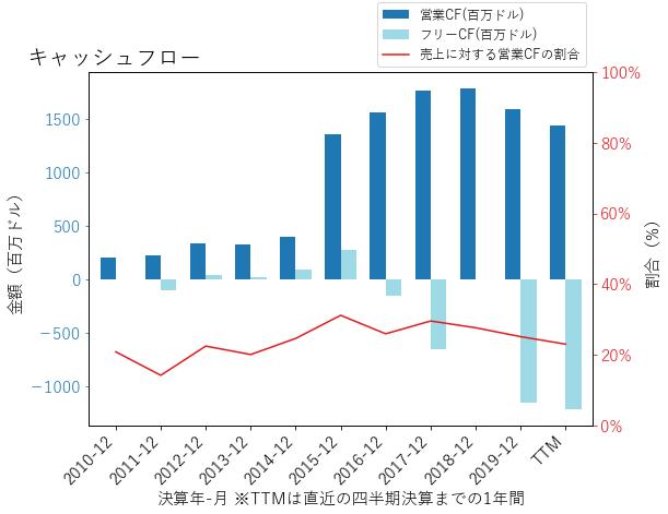 AGRのキャッシュフローのグラフ