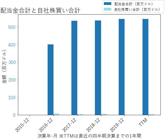 AGRの配当合計と自社株買いのグラフ