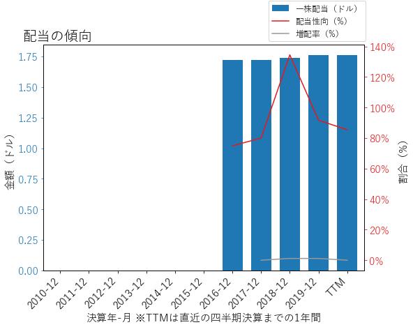 AGRの配当の傾向のグラフ