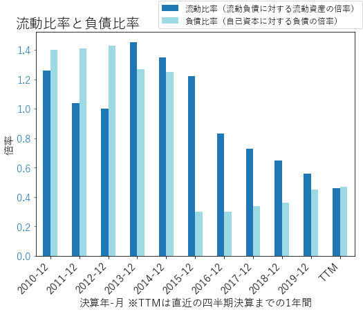 AGRのバランスシートの健全性のグラフ