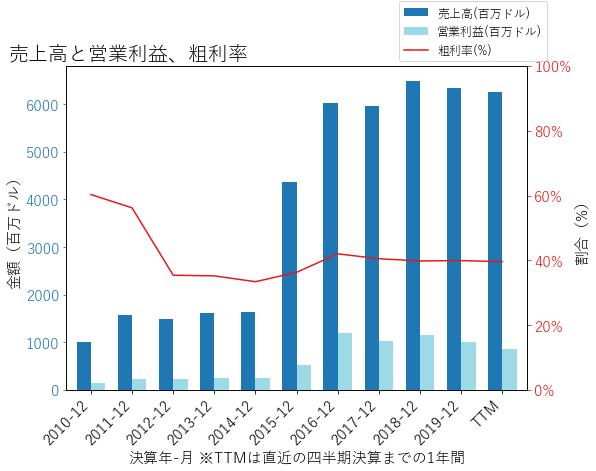 AGRの売上高と営業利益、粗利率のグラフ