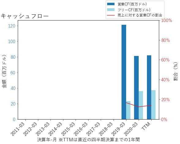 ALGMのキャッシュフローのグラフ