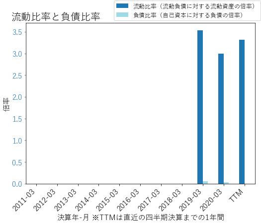 ALGMのバランスシートの健全性のグラフ