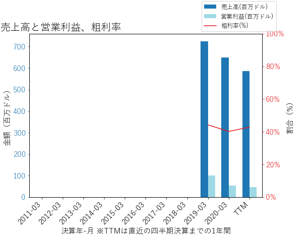 ALGMの売上高と営業利益、粗利率のグラフ