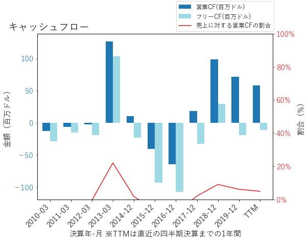 ALKSのキャッシュフローのグラフ