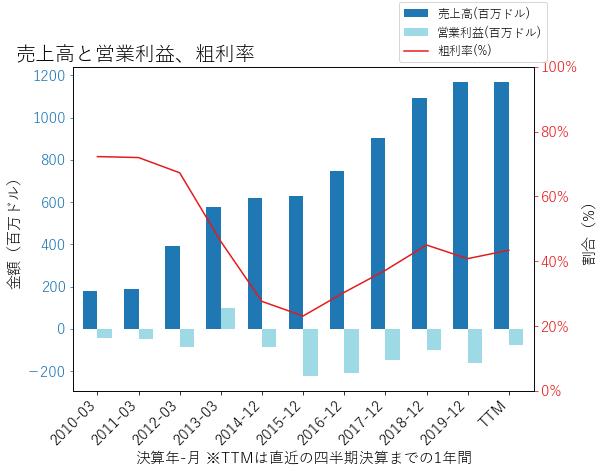 ALKSの売上高と営業利益、粗利率のグラフ