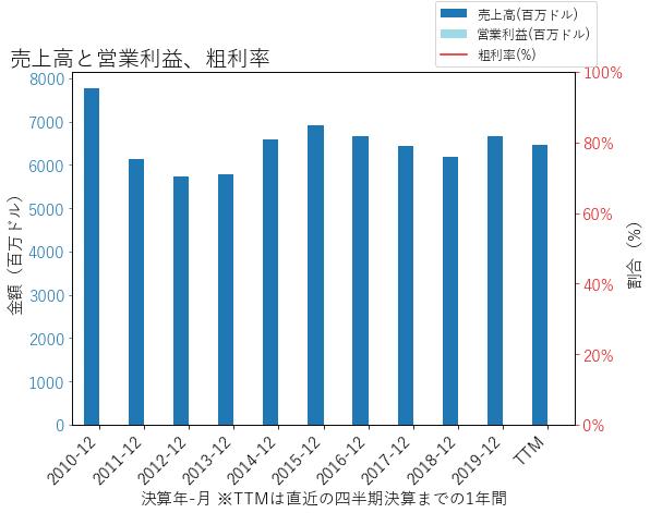 ALLYの売上高と営業利益、粗利率のグラフ