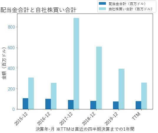 ALSNの配当合計と自社株買いのグラフ