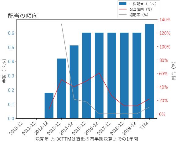 ALSNの配当の傾向のグラフ