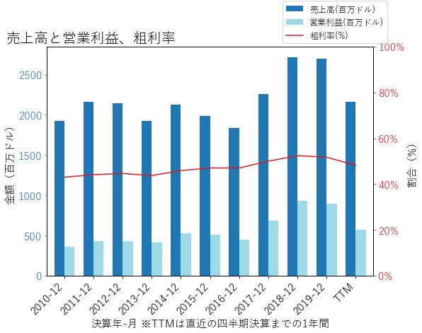 ALSNの売上高と営業利益、粗利率のグラフ