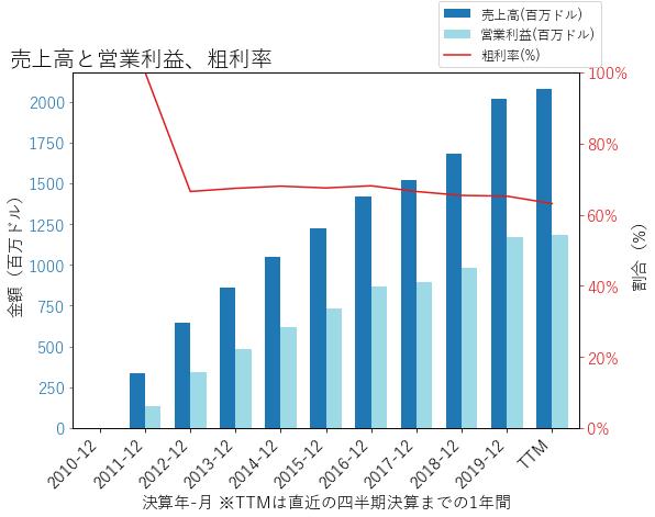 ALの売上高と営業利益、粗利率のグラフ