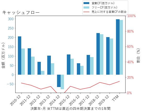 AMEDのキャッシュフローのグラフ