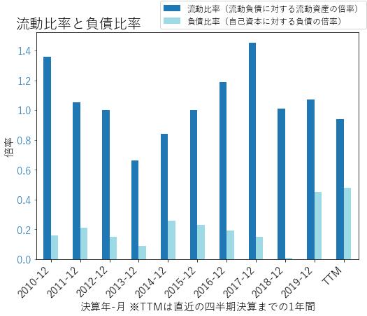AMEDのバランスシートの健全性のグラフ
