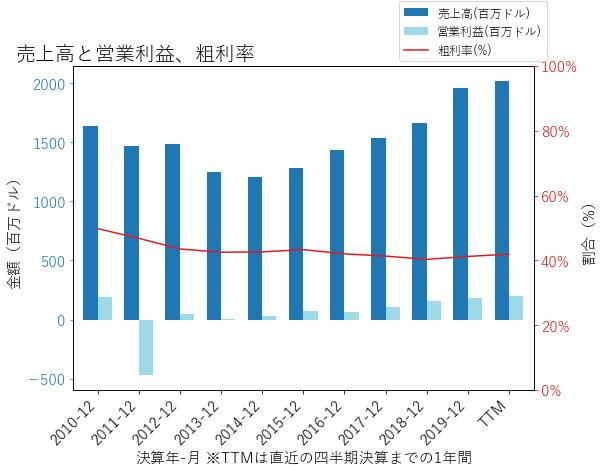 AMEDの売上高と営業利益、粗利率のグラフ