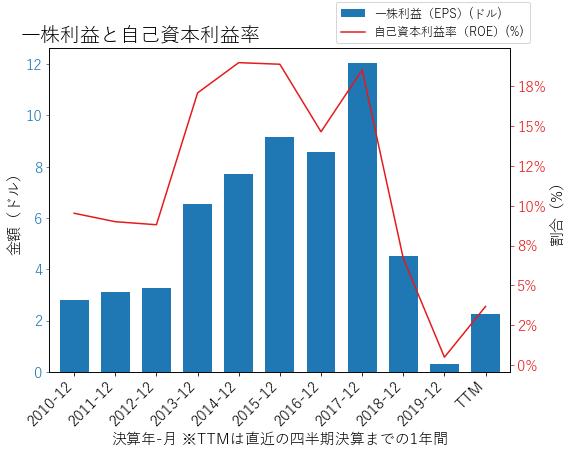 AMGのEPSとROEのグラフ