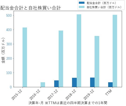 AMGの配当合計と自社株買いのグラフ