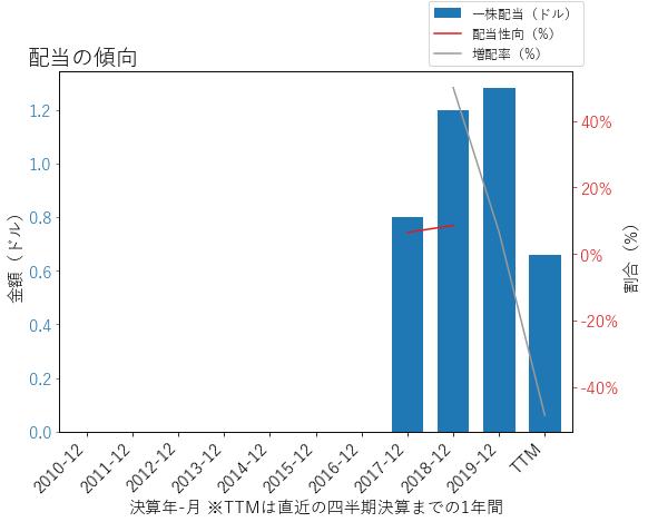 AMGの配当の傾向のグラフ