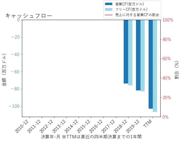 AMWLのキャッシュフローのグラフ