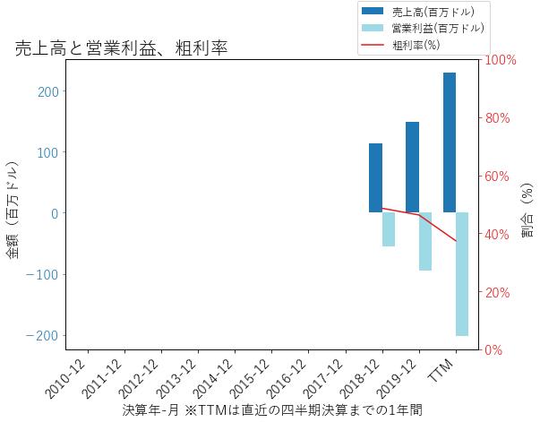 AMWLの売上高と営業利益、粗利率のグラフ