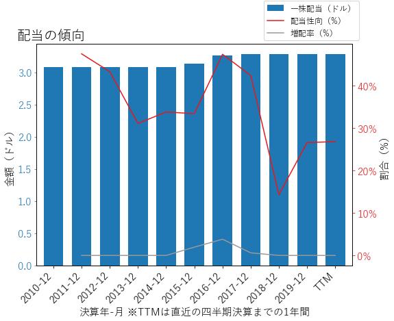ANATの配当の傾向のグラフ