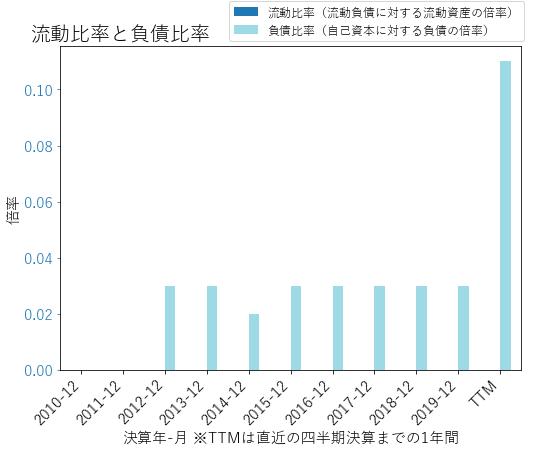 ANATのバランスシートの健全性のグラフ