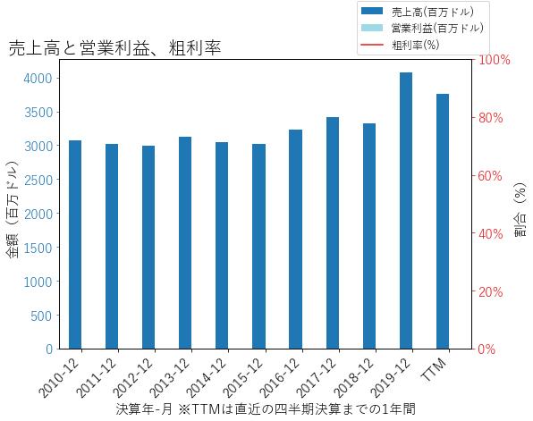 ANATの売上高と営業利益、粗利率のグラフ