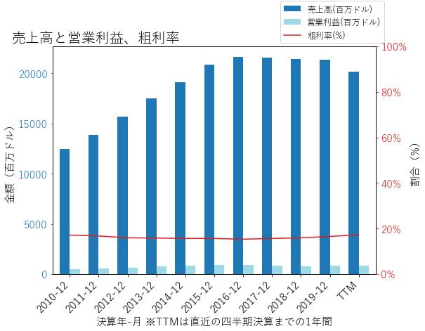 ANの売上高と営業利益、粗利率のグラフ