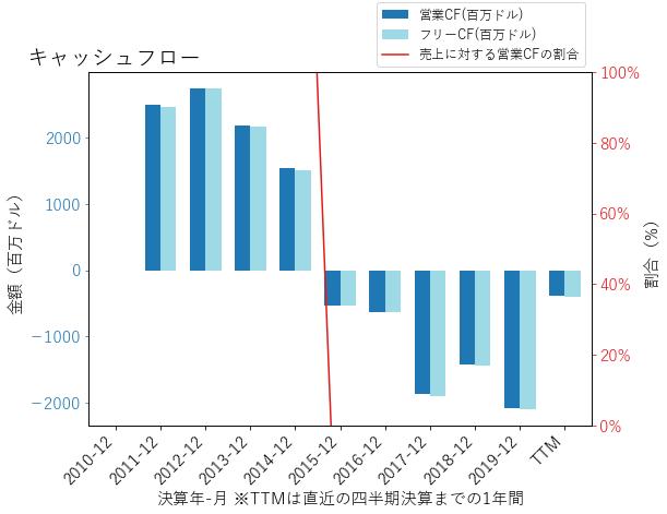 ARESのキャッシュフローのグラフ