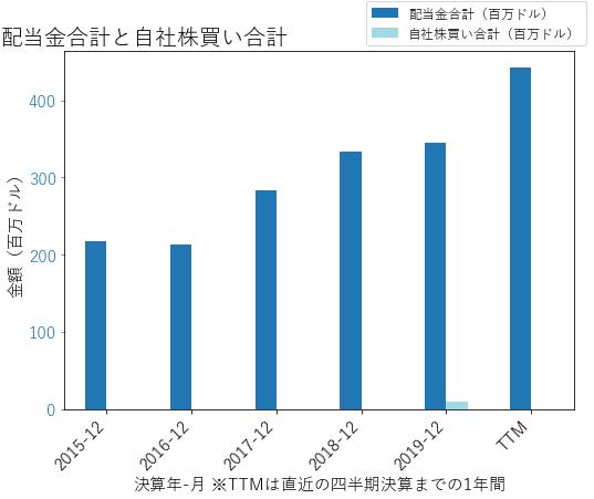 ARESの配当合計と自社株買いのグラフ