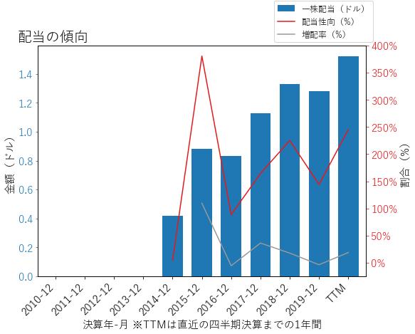 ARESの配当の傾向のグラフ