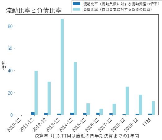 ARESのバランスシートの健全性のグラフ