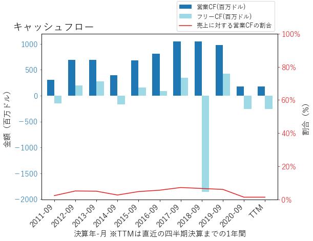 ARMKのキャッシュフローのグラフ
