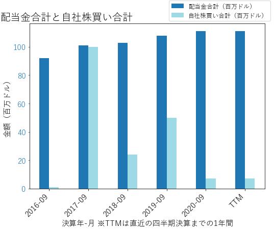ARMKの配当合計と自社株買いのグラフ