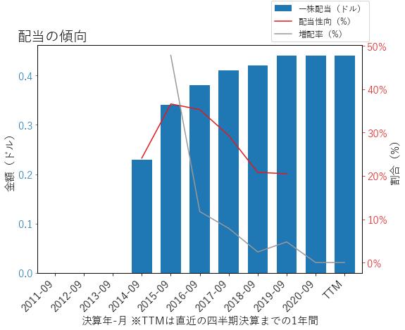 ARMKの配当の傾向のグラフ