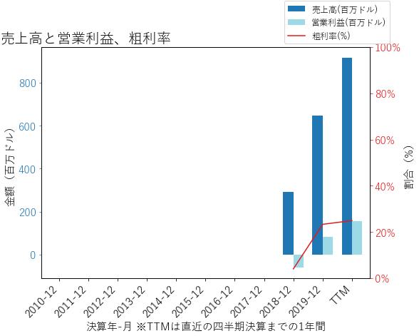 ARRYの売上高と営業利益、粗利率のグラフ