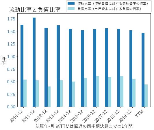 ARWのバランスシートの健全性のグラフ