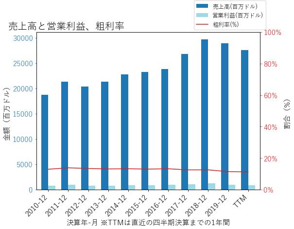 ARWの売上高と営業利益、粗利率のグラフ