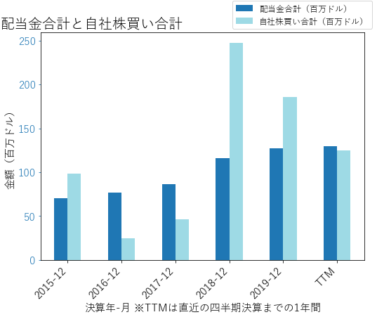 ASBの配当合計と自社株買いのグラフ
