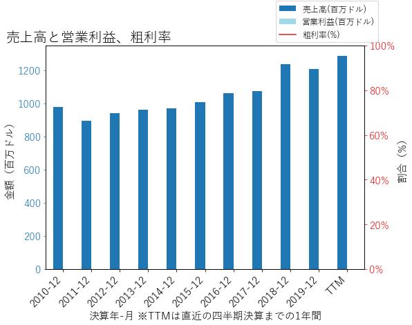 ASBの売上高と営業利益、粗利率のグラフ