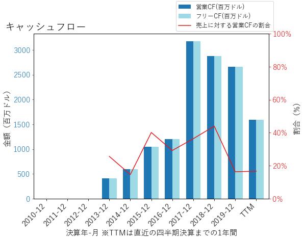 ATHのキャッシュフローのグラフ