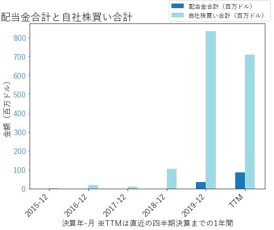 ATHの配当合計と自社株買いのグラフ