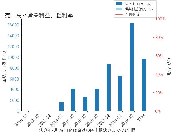 ATHの売上高と営業利益、粗利率のグラフ