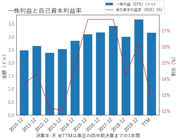 ATRのEPSとROEのグラフ