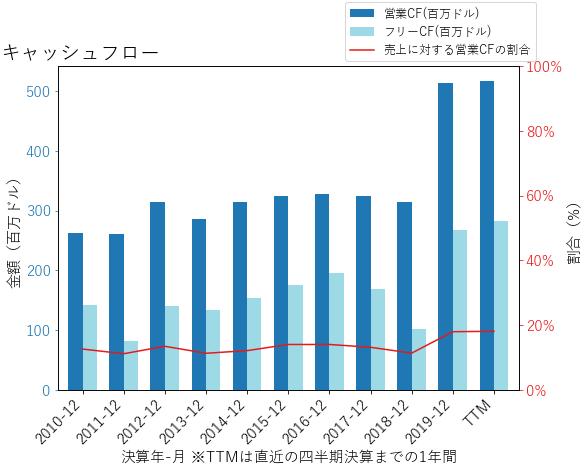 ATRのキャッシュフローのグラフ